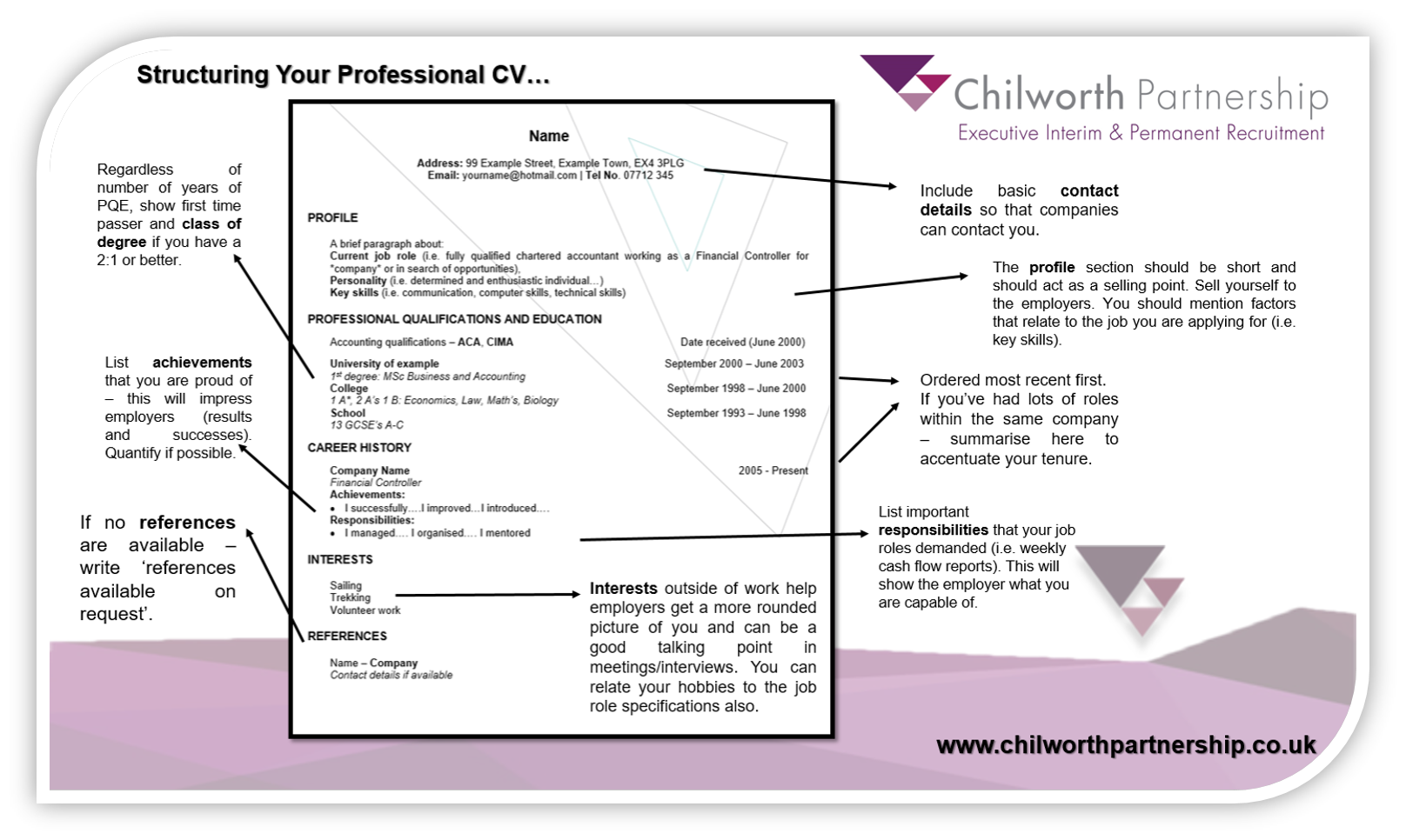 Structuring Your Professional CV